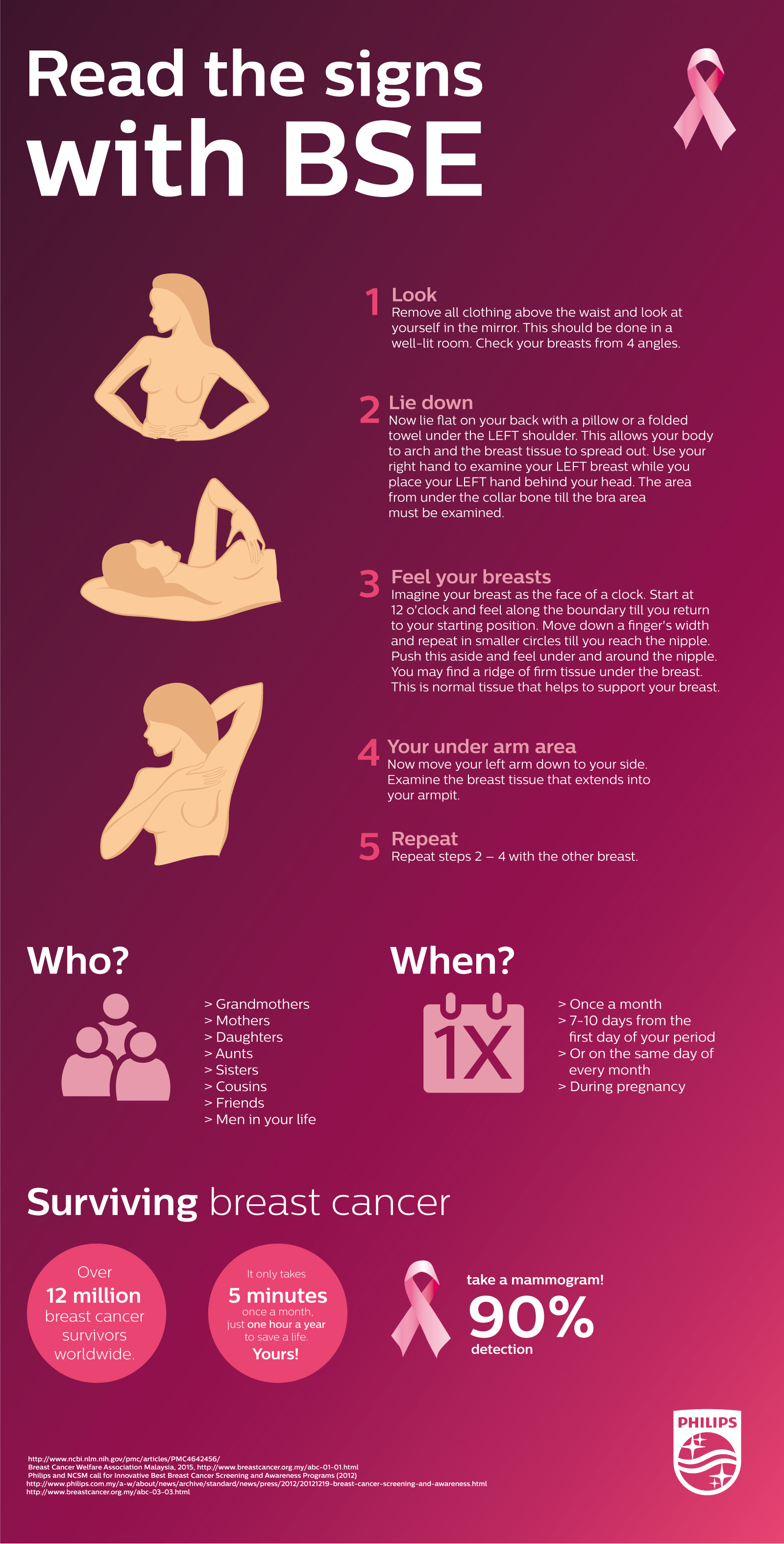 the importance of self examination A breast self-exam is a screening technique you can do at home to check for breast lumps this exam can screen for tumors, cysts, or other abnormalities  this is important because it can help.